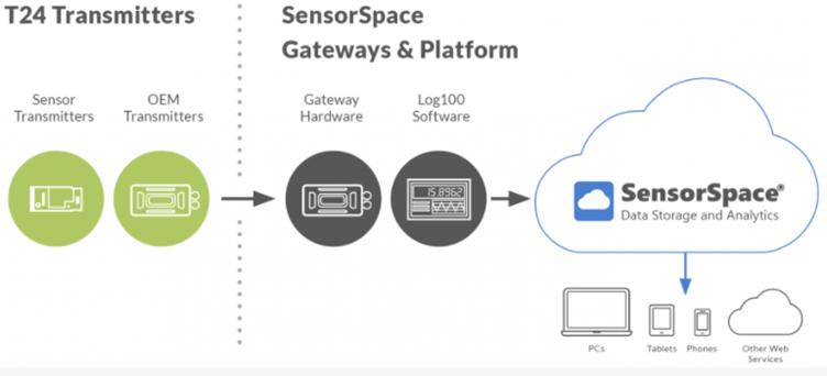 SensorSpace diagram
